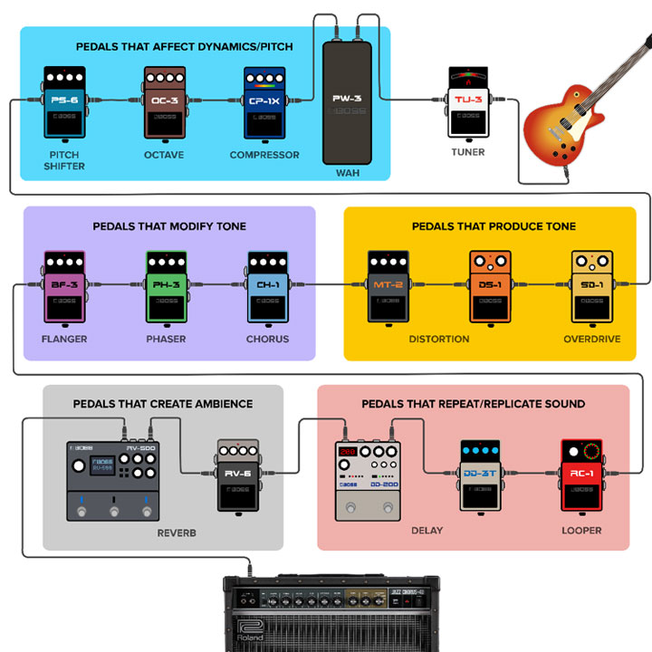 Guitar Effects Pedal Order On A Pedalboard Manual Guide