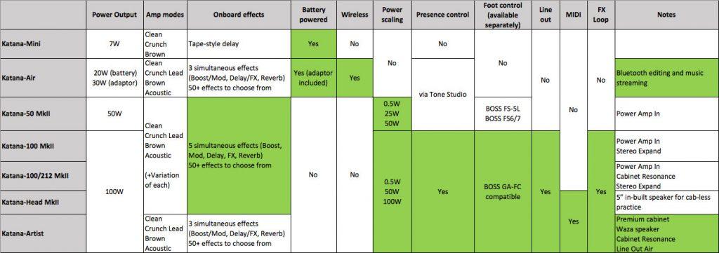 KATANA Comparison Chart