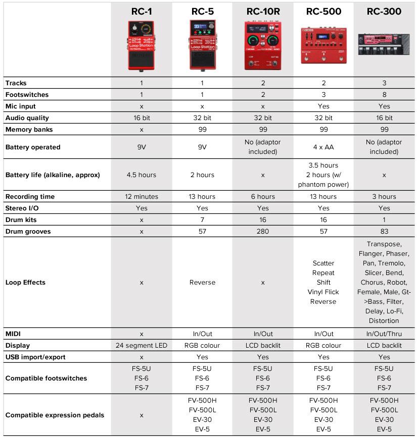 BOSS Loop Station Comparison Chart