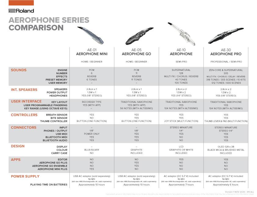 Aerophone Comparison Chart