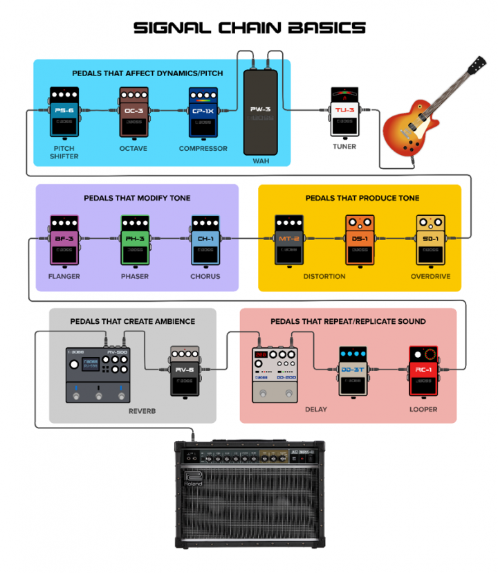 effects chain